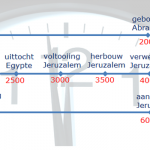 chronologie1